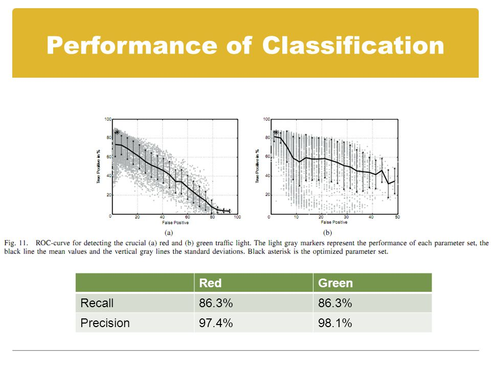 Performance of Classification