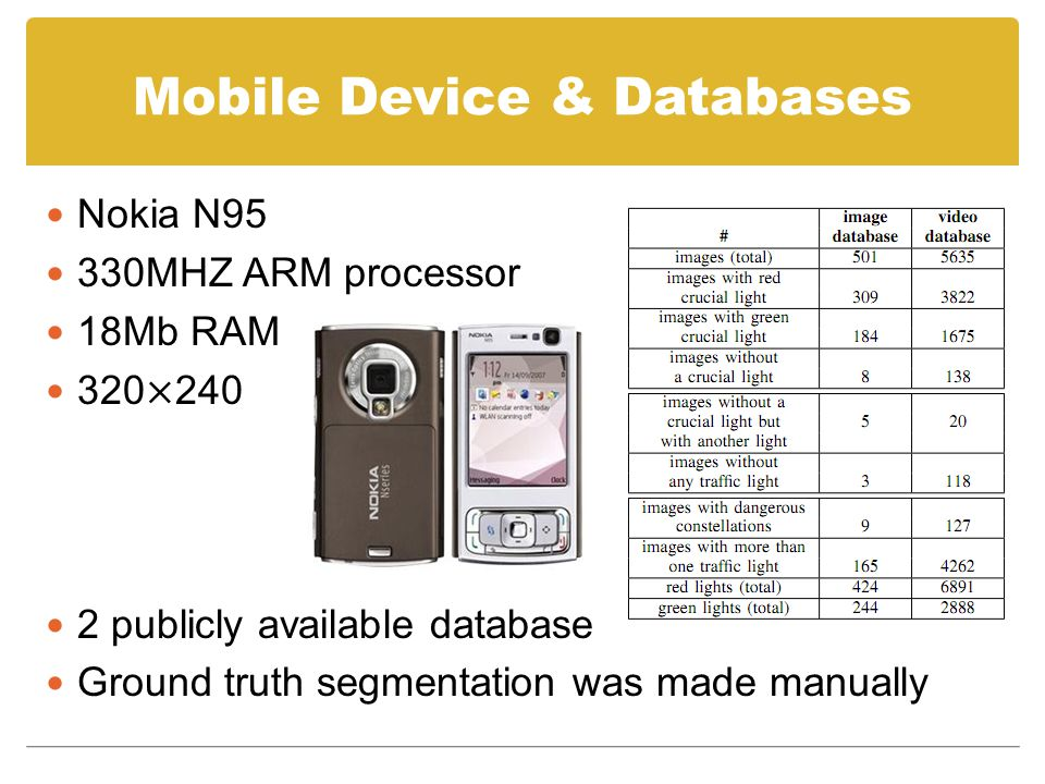 Mobile Device & Databases