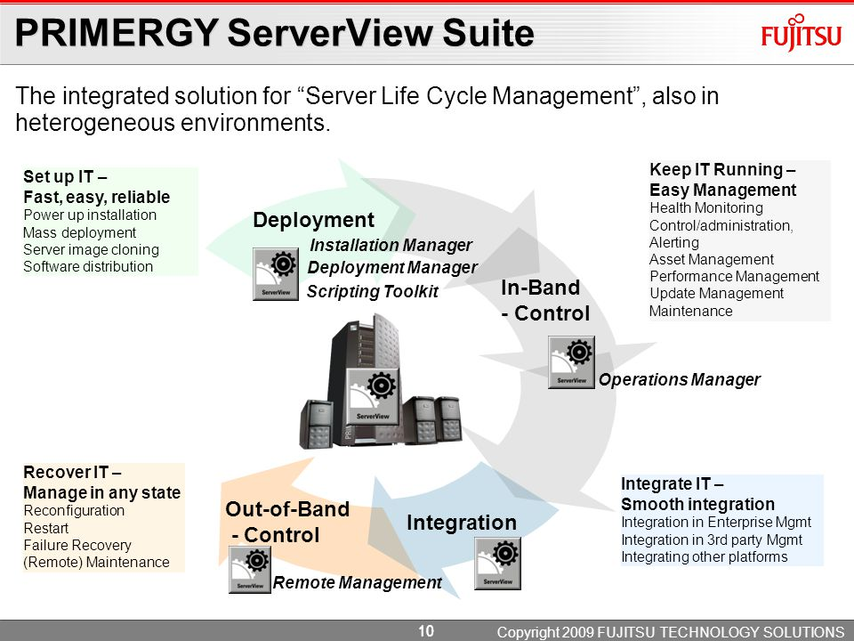 Power Management ServerView™ Power Management manage power & cooling demands. Power Consumption Monitoring.