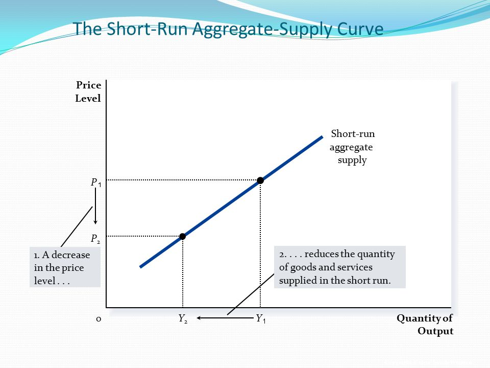 The Short-Run Aggregate-Supply Curve
