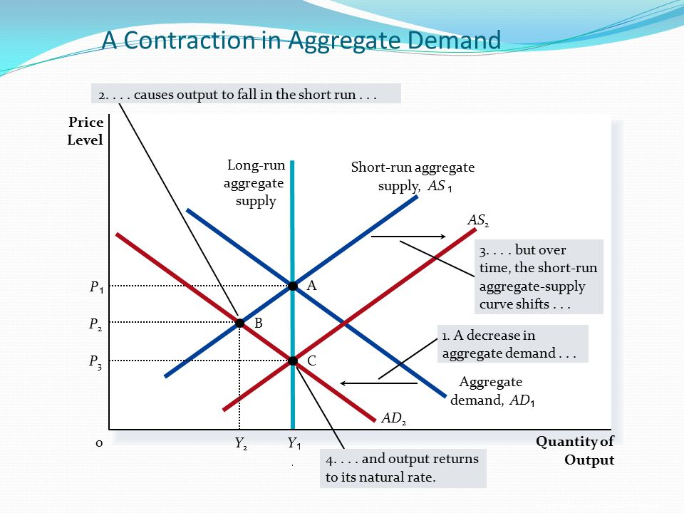 A Contraction in Aggregate Demand
