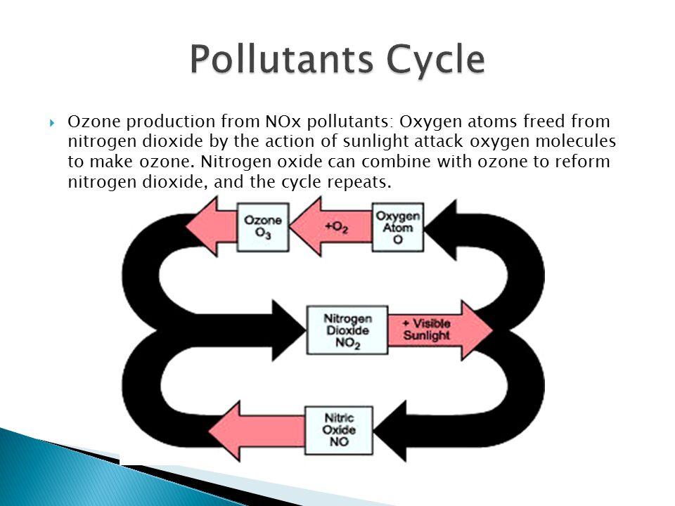 URBAN AIR POLLUTION. - ppt video online download
