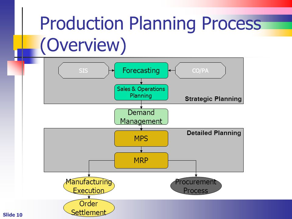 production planning process Release to production manufacturing process management so companies can take full advantage of the technology's potencompletely define process plan.