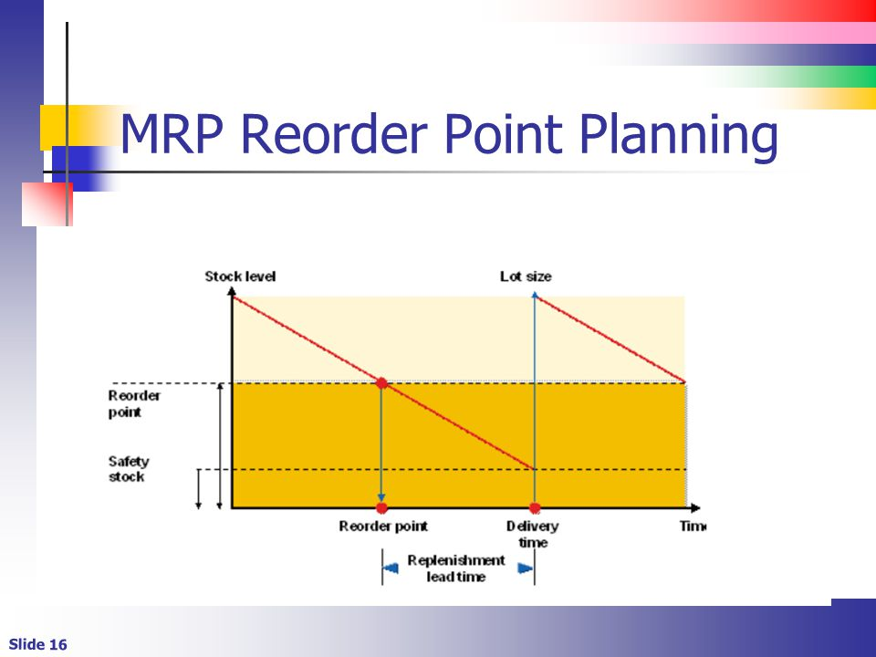 MRP Reorder Point Planning