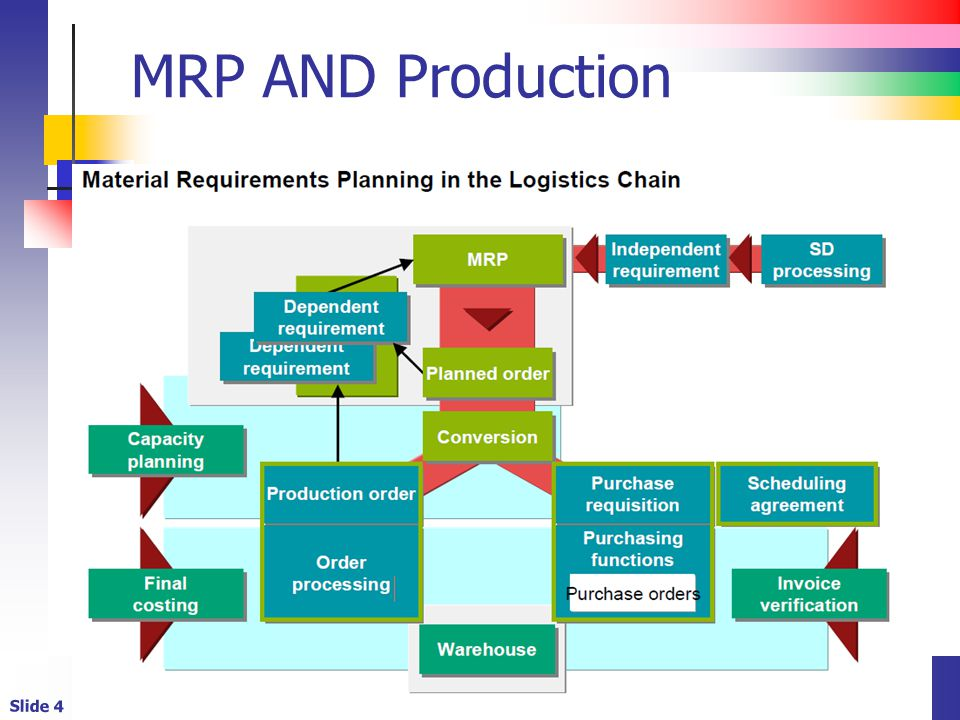 MRP AND Production
