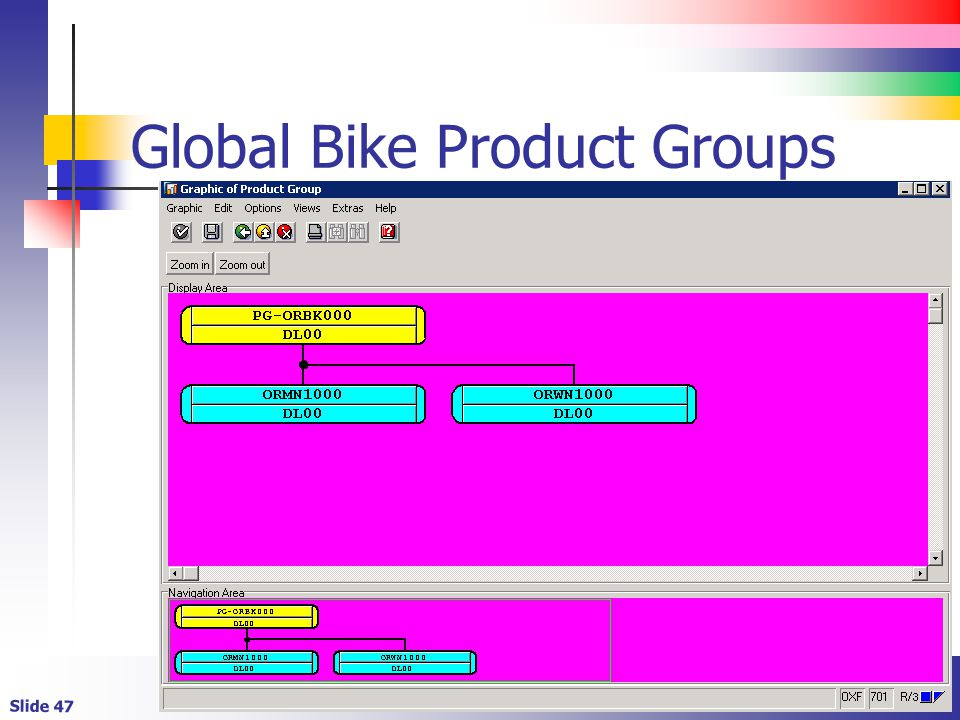 Global Bike Product Groups