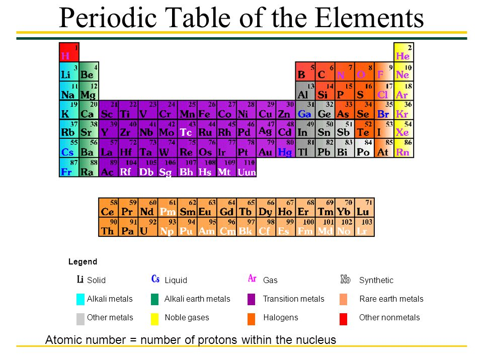 The scope of life the properties of life ppt video for 10 elements of the periodic table