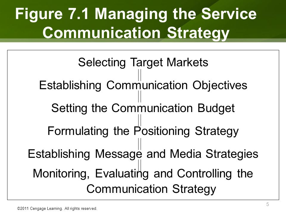 Figure 7.1 Managing The Service Communication Strategy