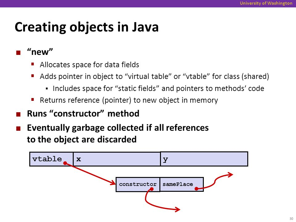 Y No Pointers In Java Today More on memory b...