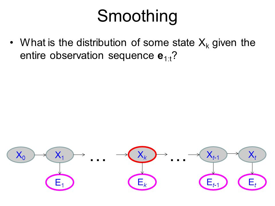 Smoothing What is the distribution of some state Xk given the entire observation sequence e1:t … …