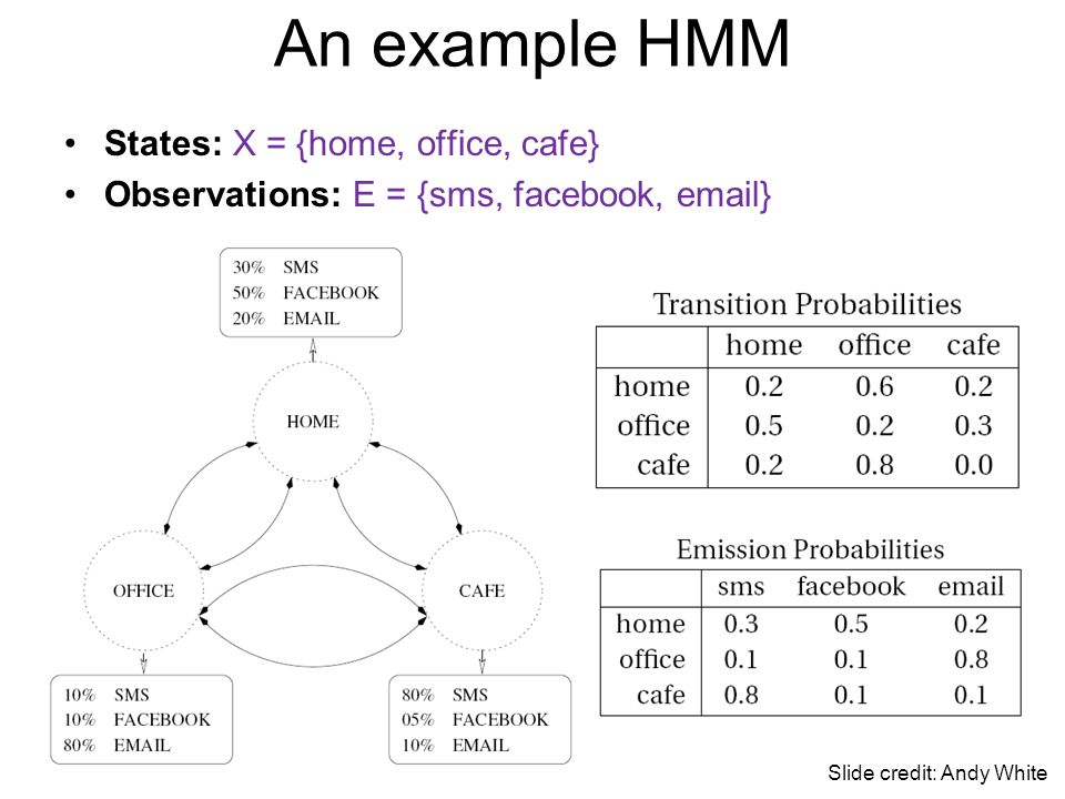 An example HMM States: X = {home, office, cafe}