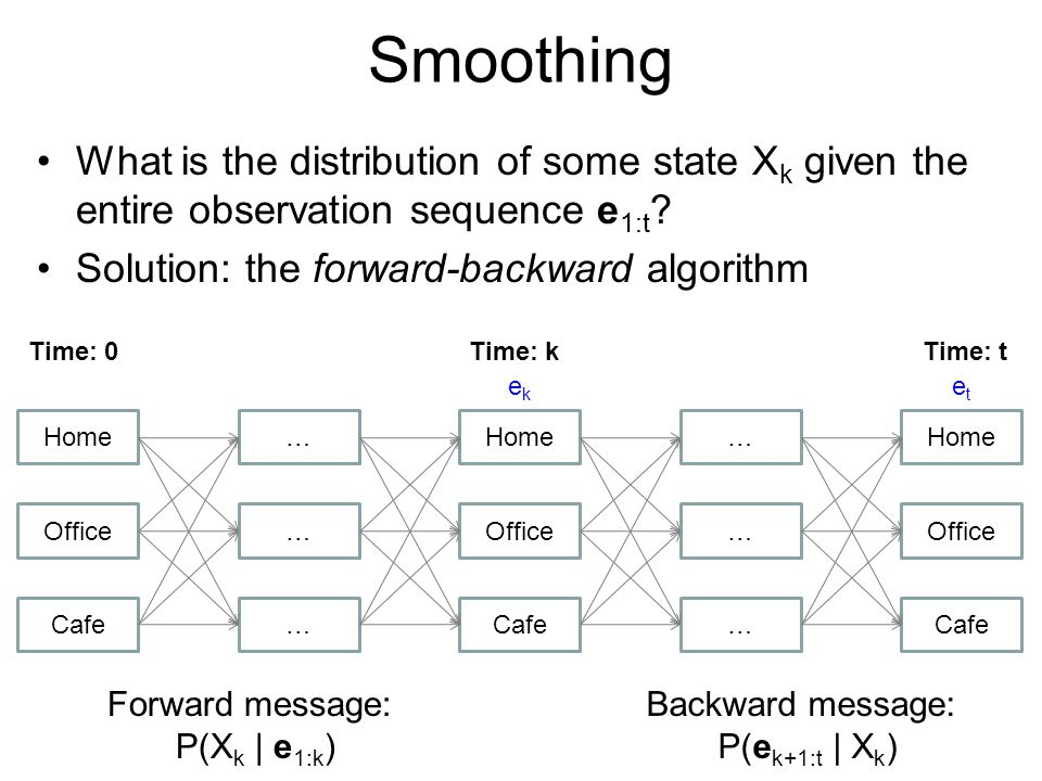 Smoothing What is the distribution of some state Xk given the entire observation sequence e1:t Solution: the forward-backward algorithm.