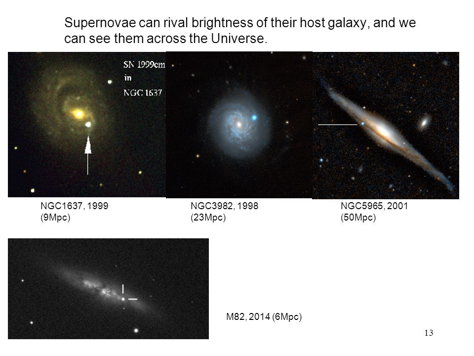 Supernovae can rival brightness of their host galaxy, and we can see them across the Universe.
