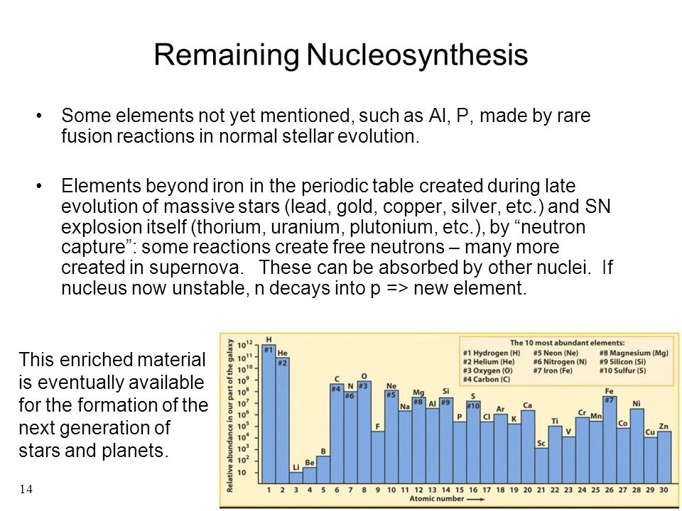 Remaining Nucleosynthesis