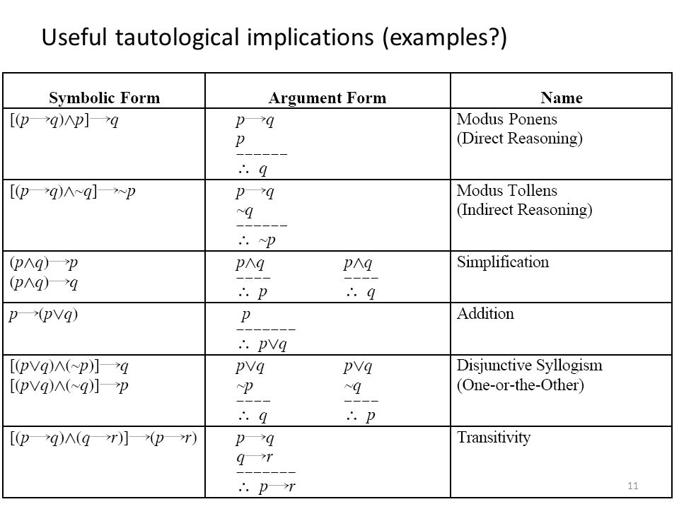 Useful tautological implications (examples )
