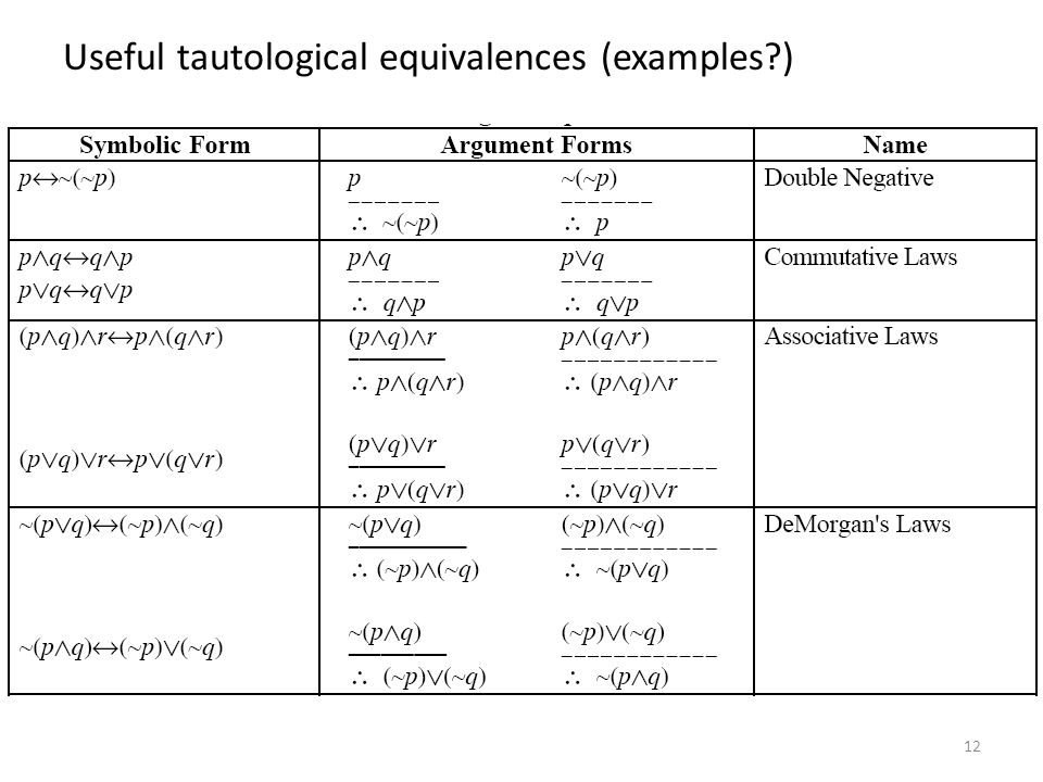 Useful tautological equivalences (examples )