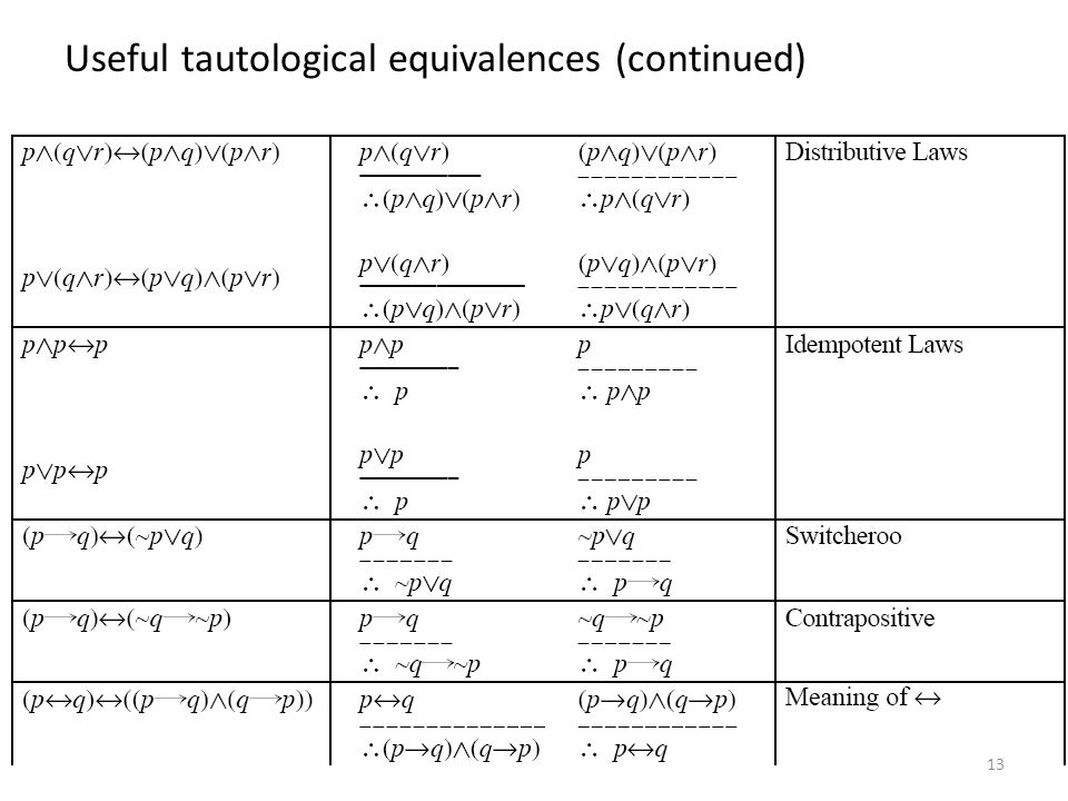 Useful tautological equivalences (continued)