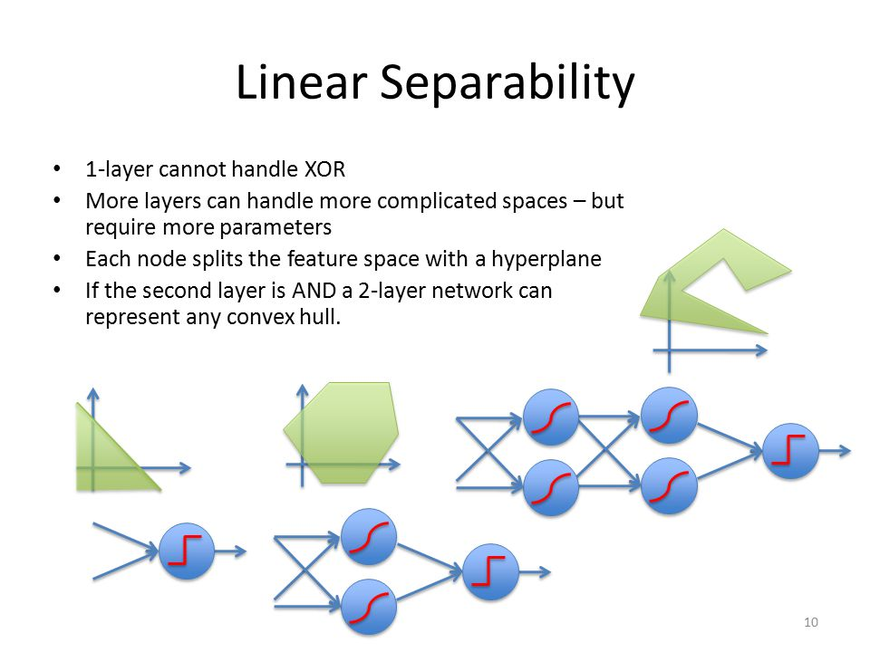 Linear Separability 1-layer cannot handle XOR