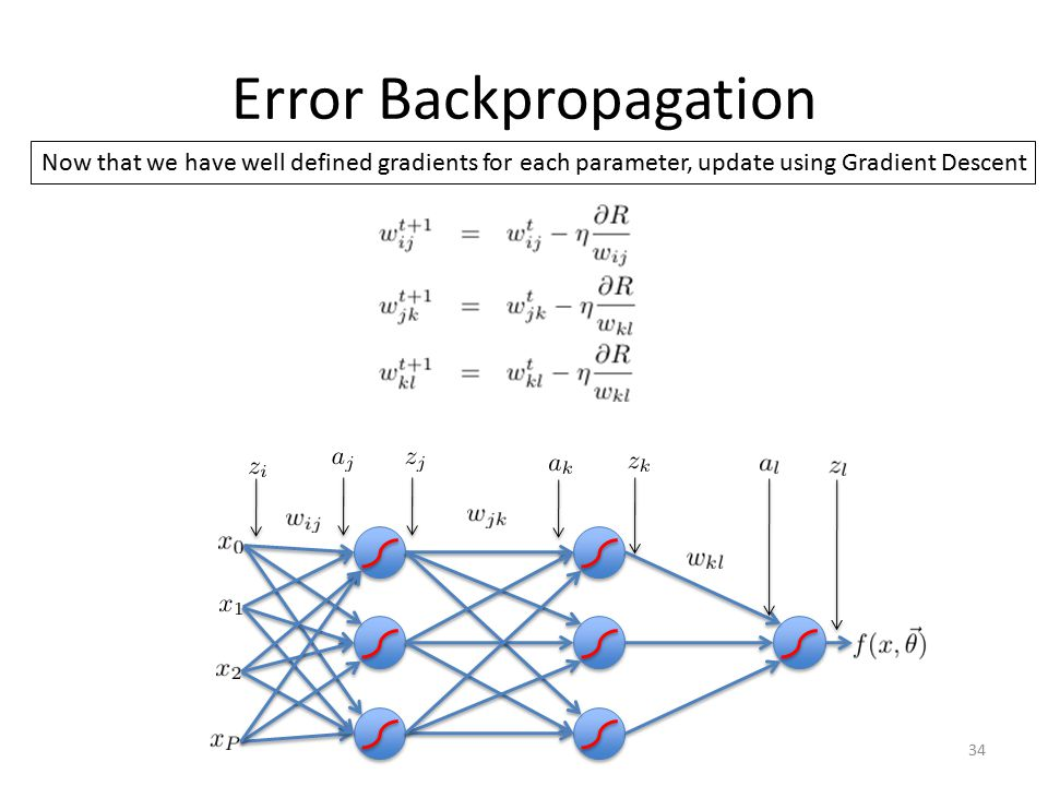 Error Backpropagation