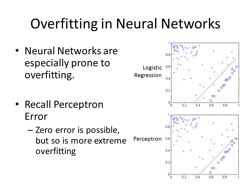 Overfitting in Neural Networks