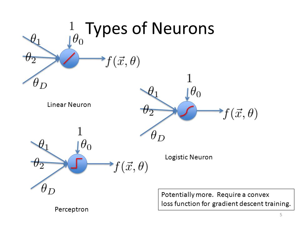 Types of Neurons Linear Neuron Logistic Neuron