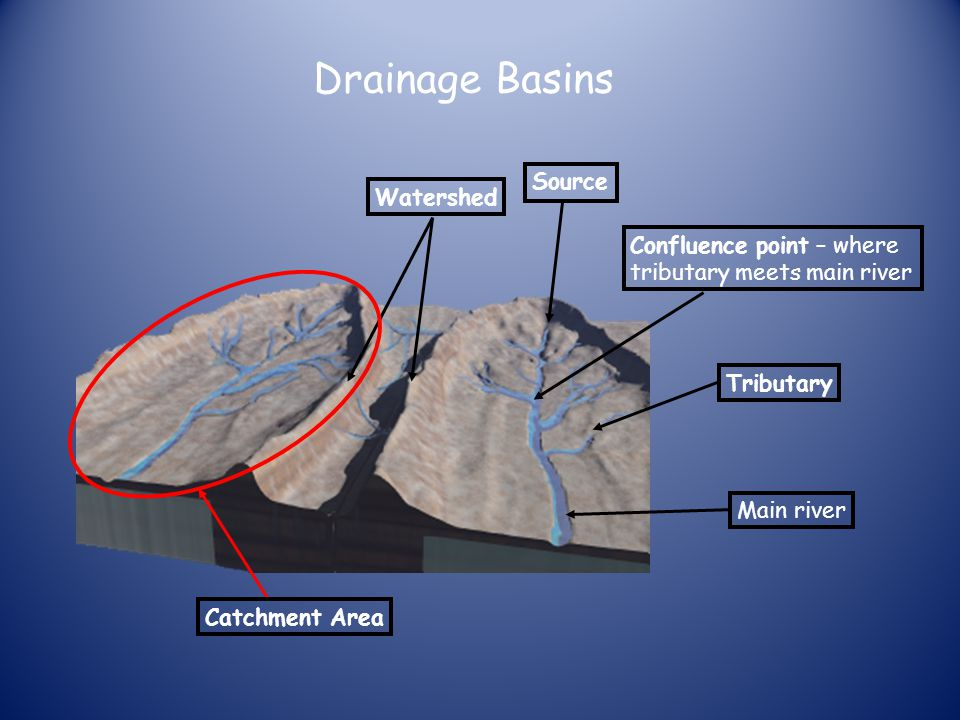 Drainage Basins Source Watershed Confluence point – where