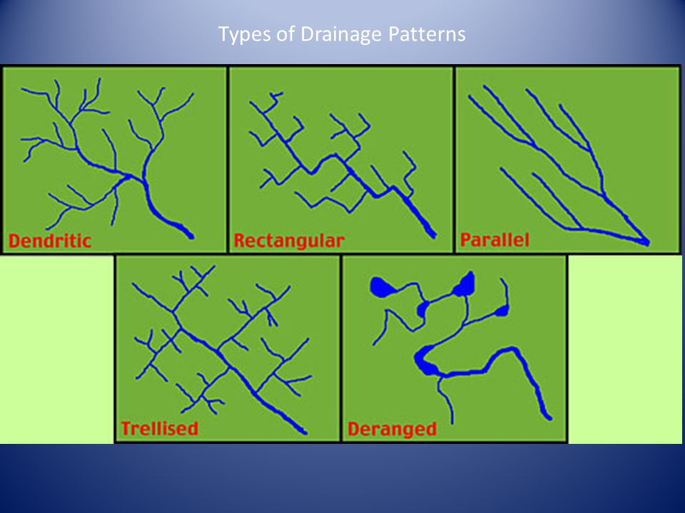 Types of Drainage Patterns