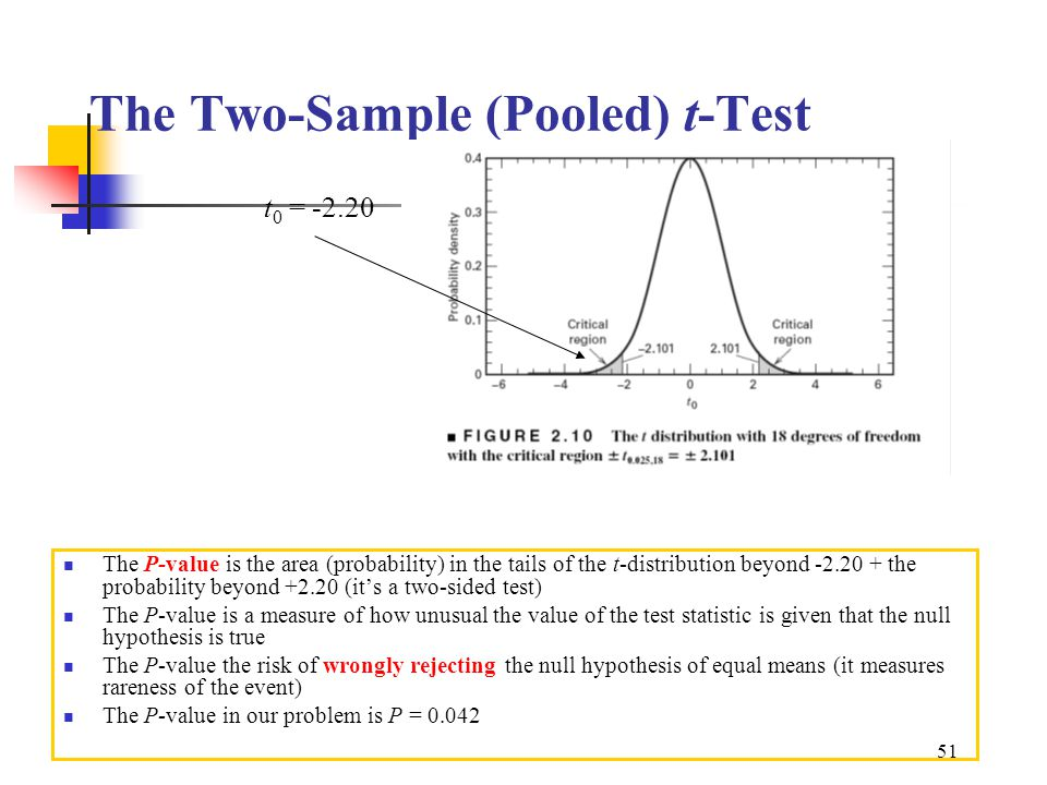 how to find p value from two sample t test