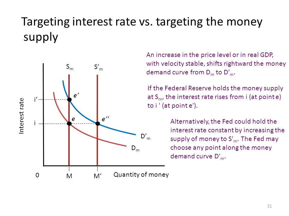 interest rate targeting monetary policy Dr econ explains the costs and benefits of inflation targeting and answers the question of whether the fed should adopt an inflation targeting monetary policy regime.