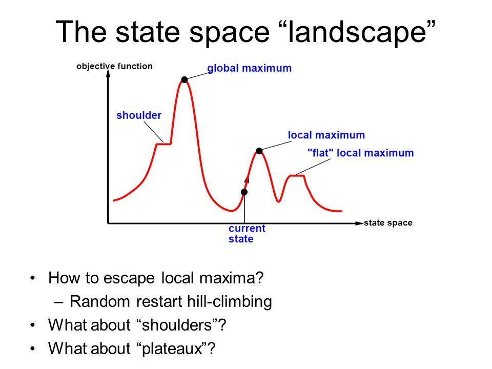 The state space landscape