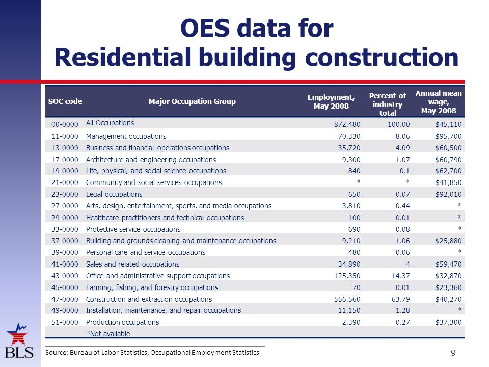 OES data for Residential building construction