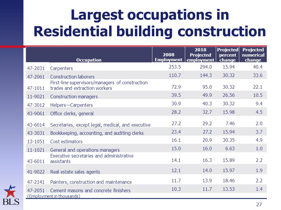 Occupations concentrated in Residential building construction