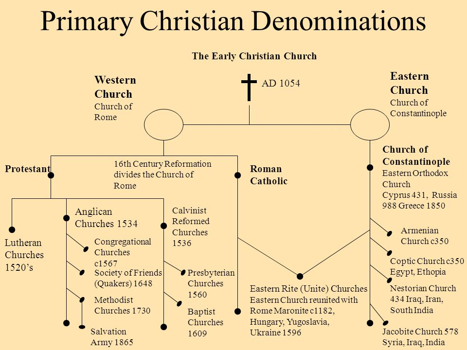 christian denominations What do different christian denominations believe compare 9 basic beliefs  including creeds, confessions, the trinity, the nature of christ, and.
