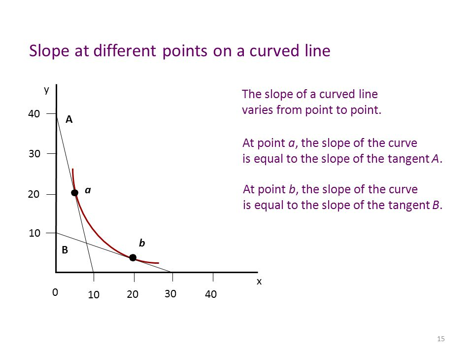 how to find the slope of a curved line