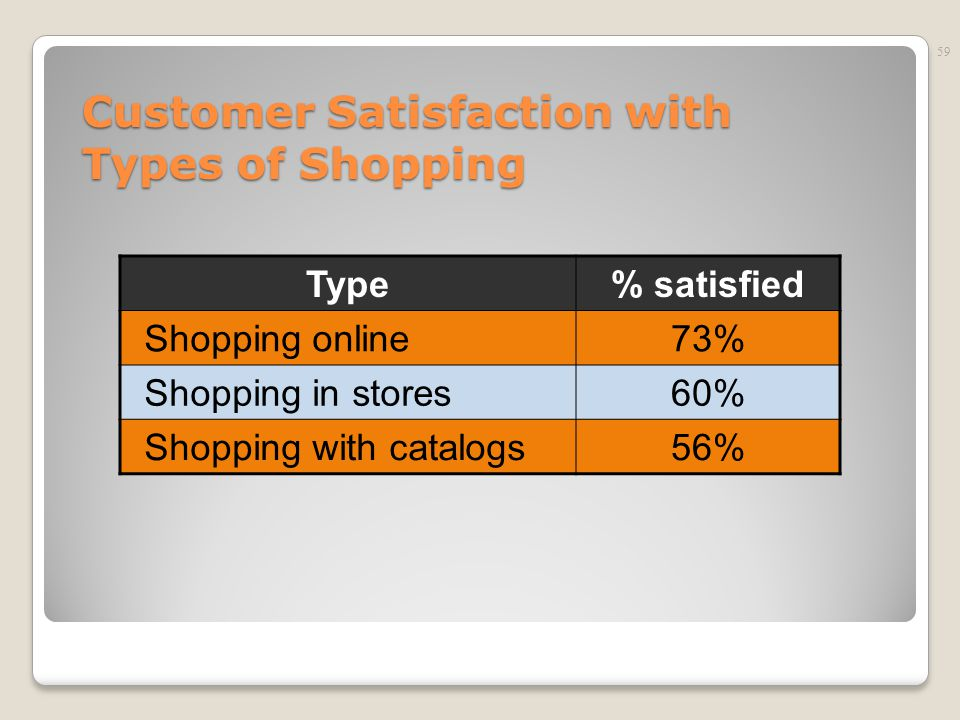 customer satisfaction on online shopping Customers towards online shopping and to analyze the level satisfaction of the  to analyze the online shopping satisfaction of rural customers, the required.