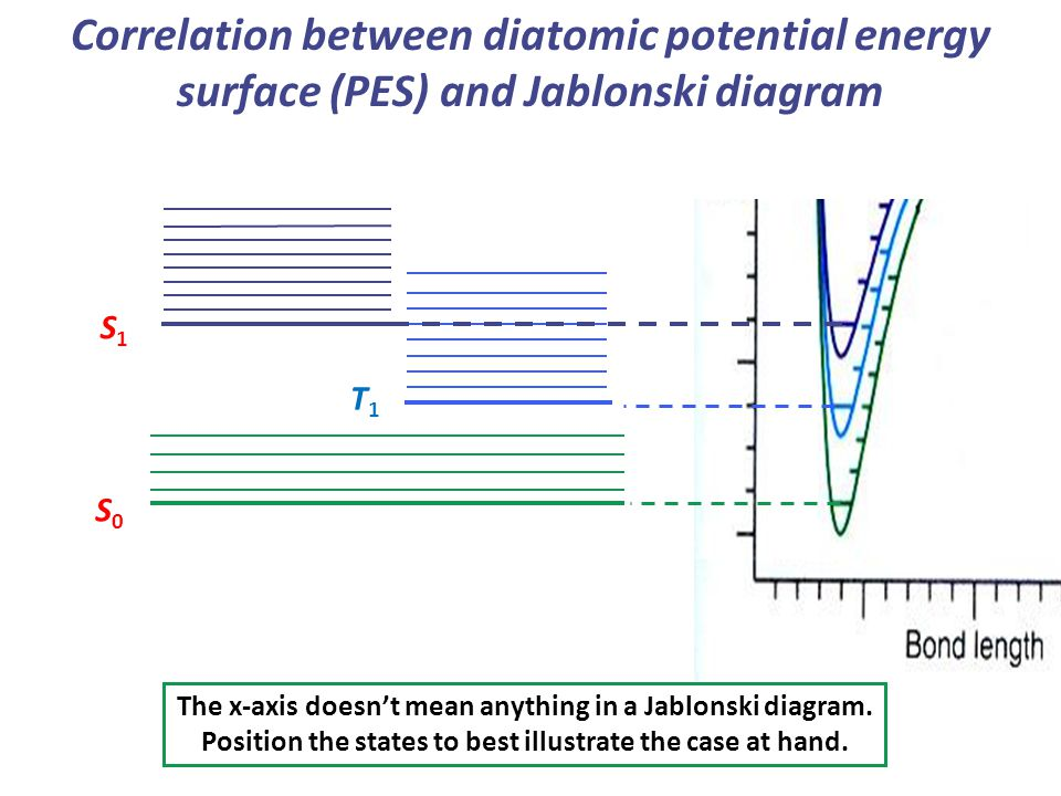 Lecture 11 electronic spectroscopy of polyatomic molecules ppt correlation between diatomic potential energy surface pes and jablonski diagram ccuart Images