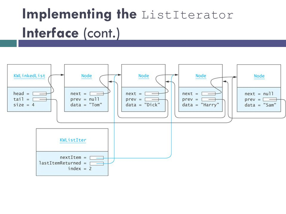 Implementing the ListIterator Interface (cont.)