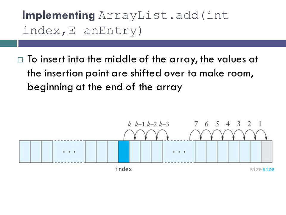 Implementing ArrayList.add(int index,E anEntry)