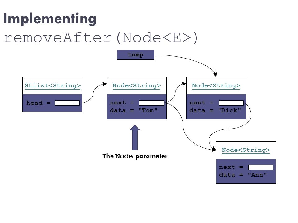 Implementing removeAfter(Node<E>)