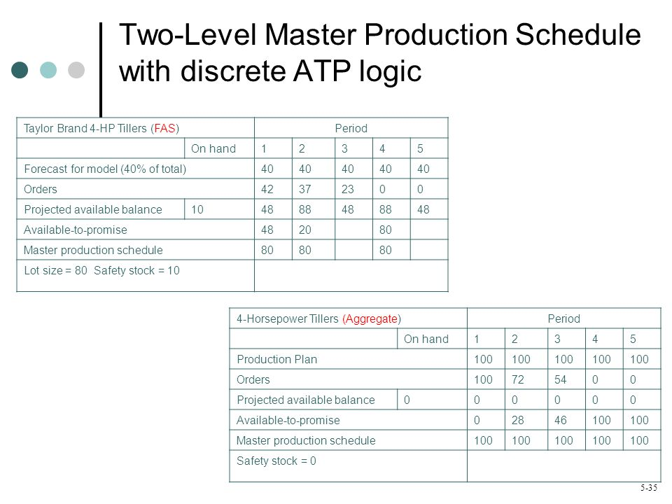 master production schedule Looking for an effective, easy-to-maneuver method for tracking your company's production schedule get the master production schedule here free.