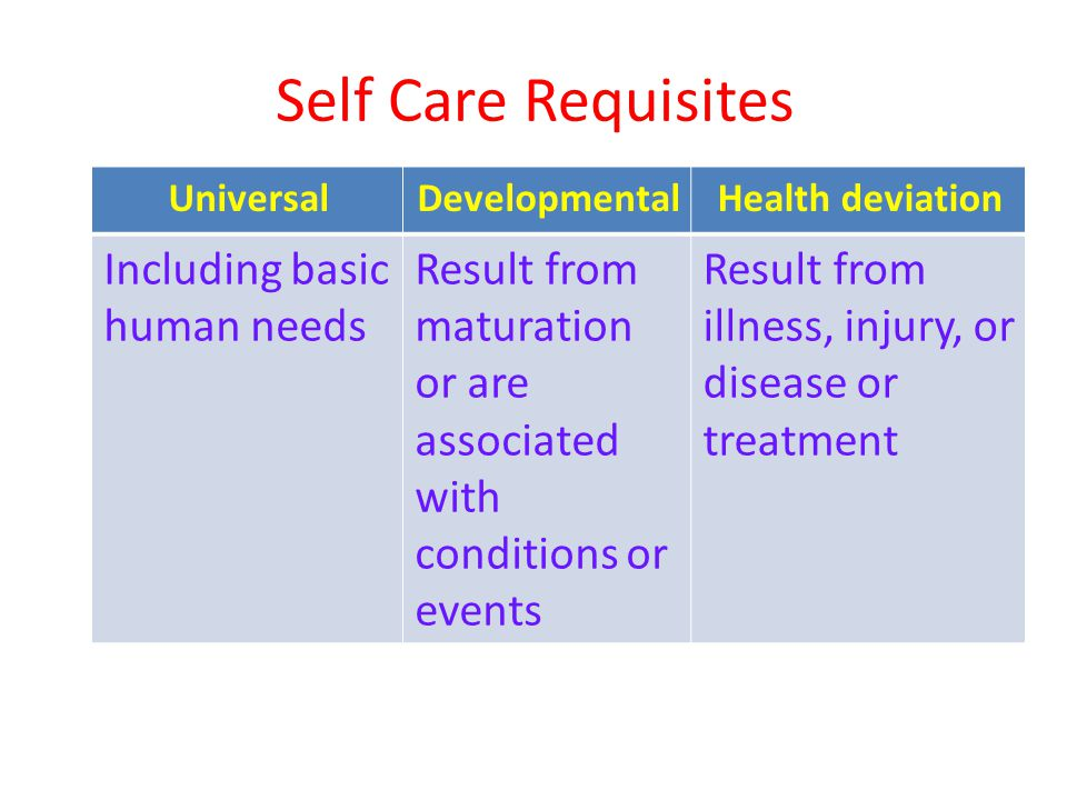 Self Care Requisites Health deviation. Developmental. Universal. Result from illness, injury, or disease or treatment.