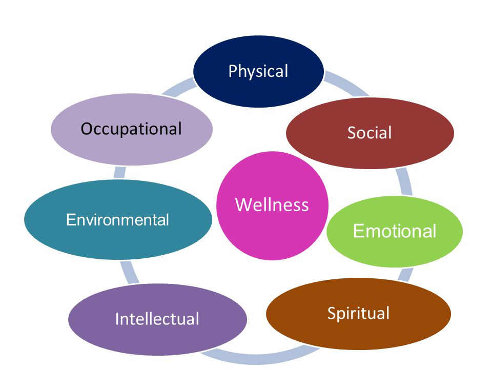 Physical Social Emotional Spiritual Intellectual Occupational