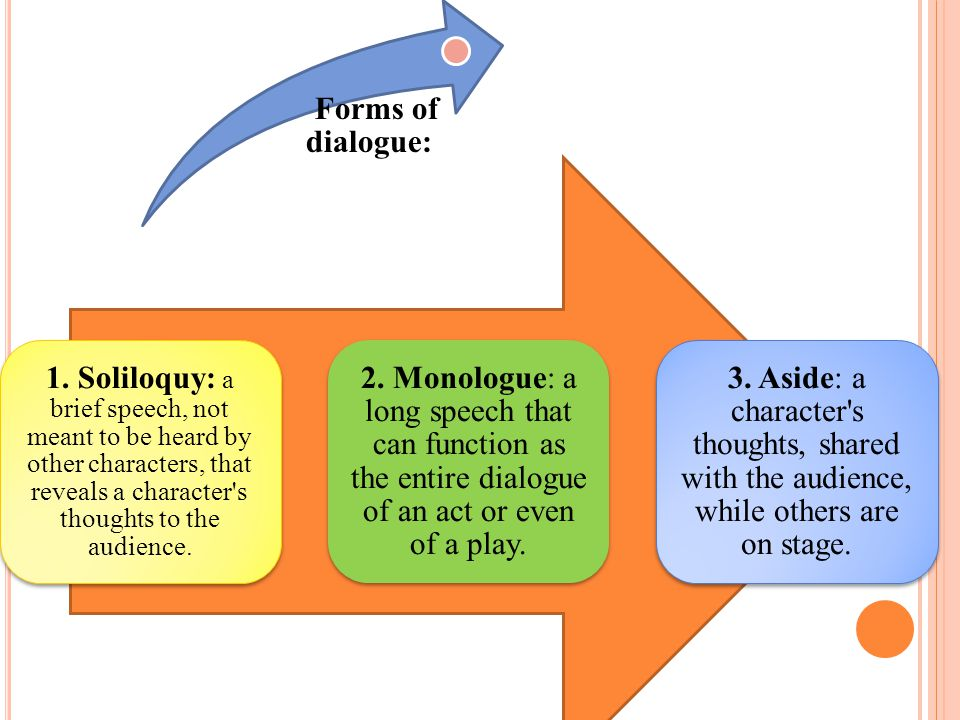 soliloquy aside and stage directions contribute to a play This article explains what stage directions are,  stage directions are simply directions to the company performing a play as to what's happening around  aside.