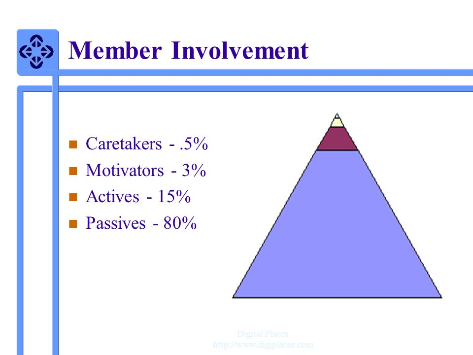 Member Involvement Caretakers - .5% Motivators - 3% Actives - 15%