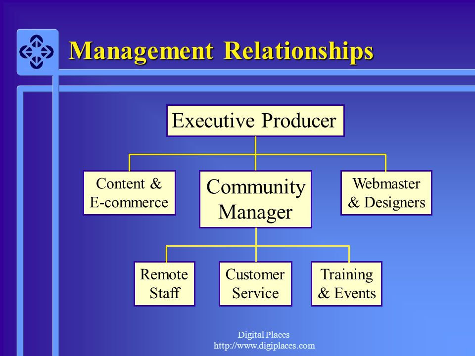 Management Relationships