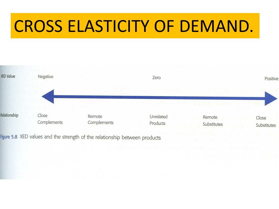 Price Elasticity Of Demand Air Travel