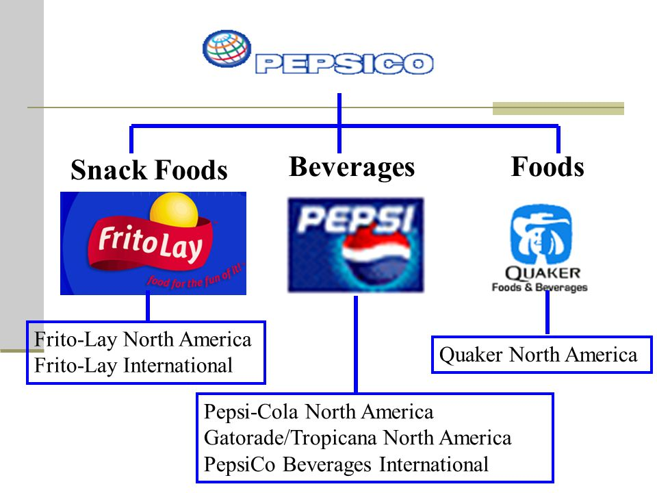 the issues of pepsico international strategy Pepsico supply chain management pepsi focuses its competitive strategy as to pepsico international is better flex to meet its changing.