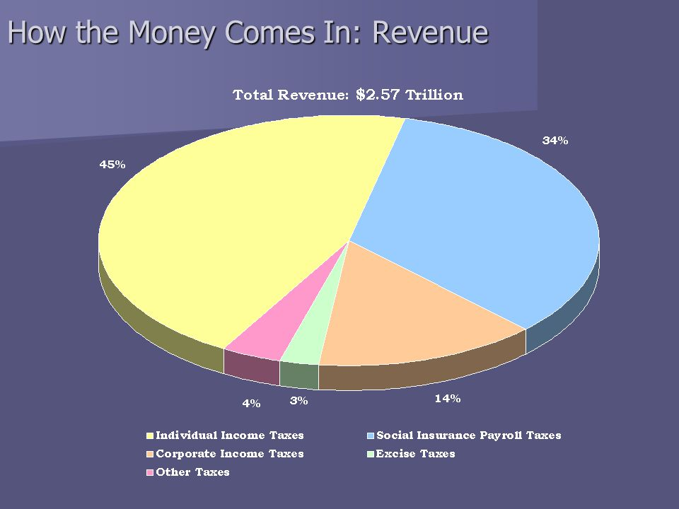 How the Money Comes In: Revenue