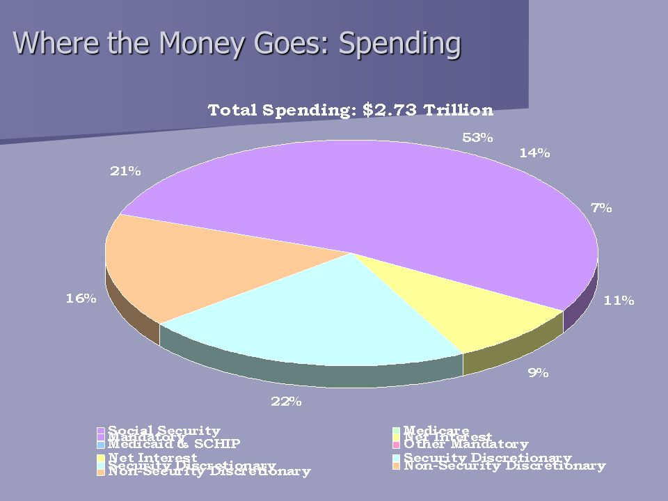 Where the Money Goes: Spending