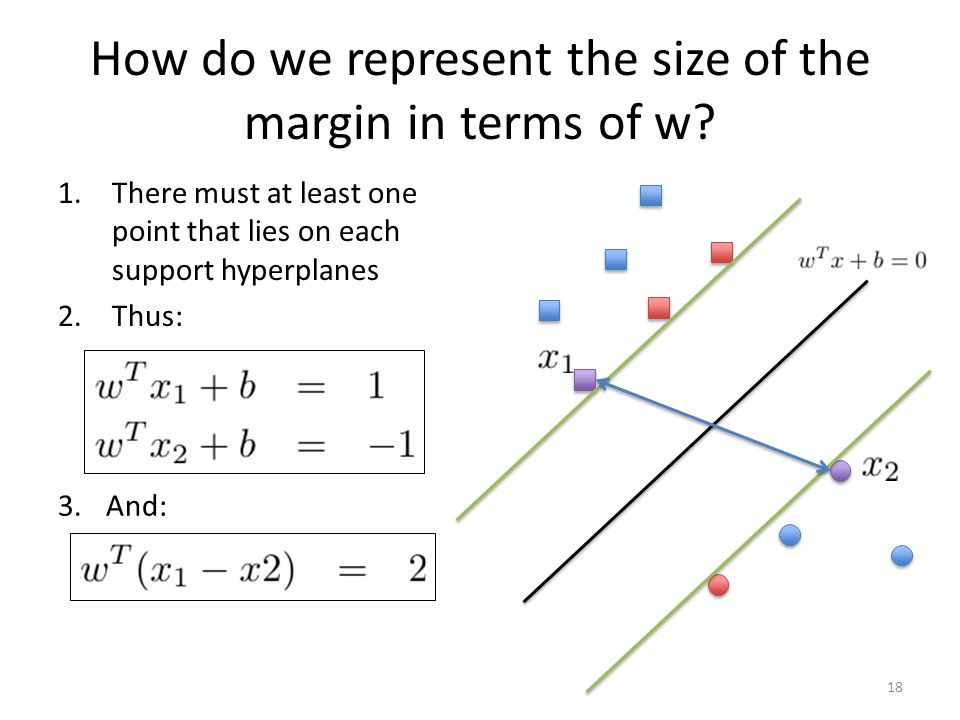 How do we represent the size of the margin in terms of w